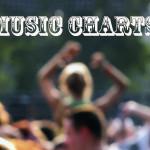 WCSF-Charts